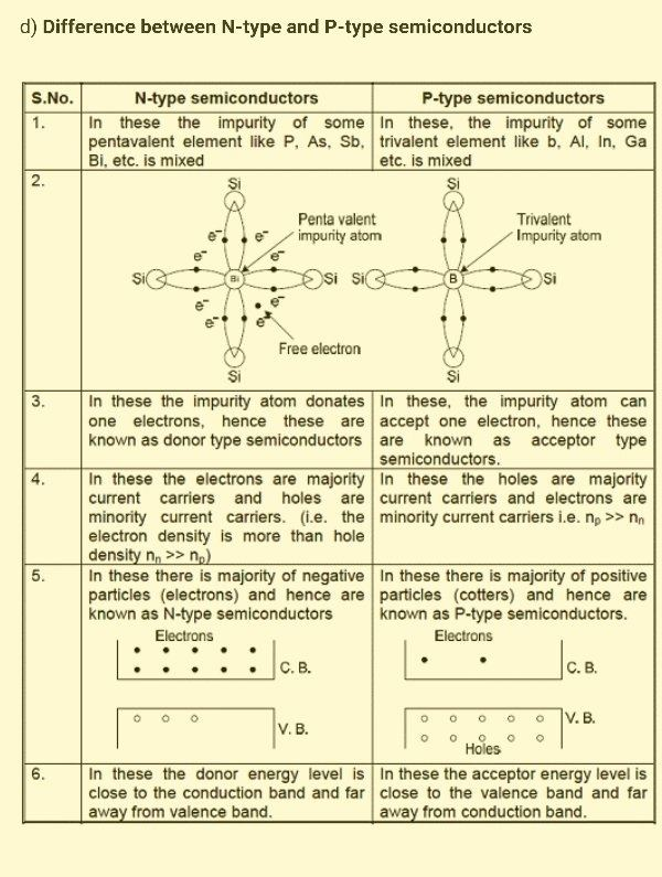 semiconductors and their main applications
