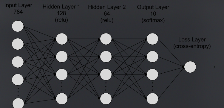 neural networks real world applications