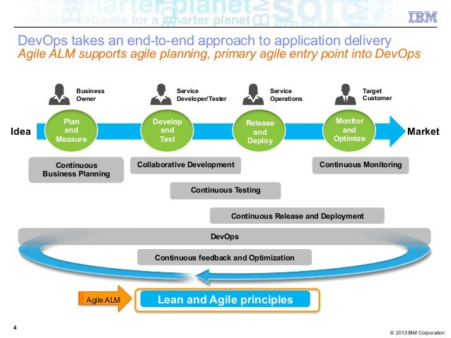 application monitoring tools in agile