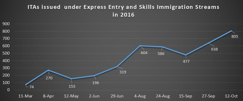 cic express entry application status