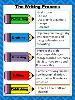 speech writing process with description and application