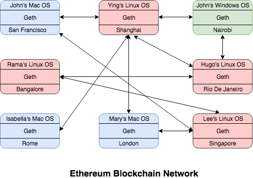 how to build a blockchain web application