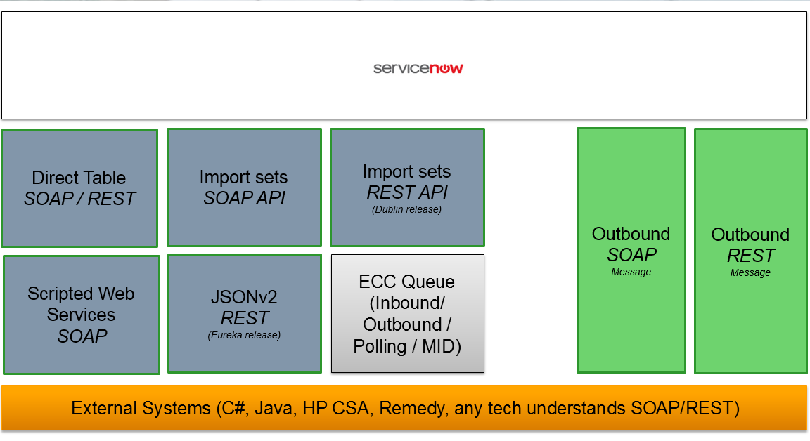 java web service soap and rest in same application